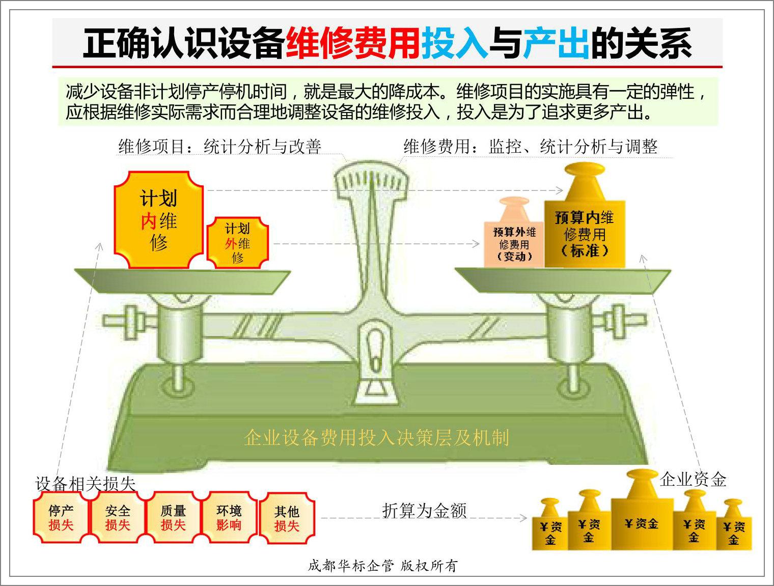 正确认识设备维修费用投入与产出的关系.jpg