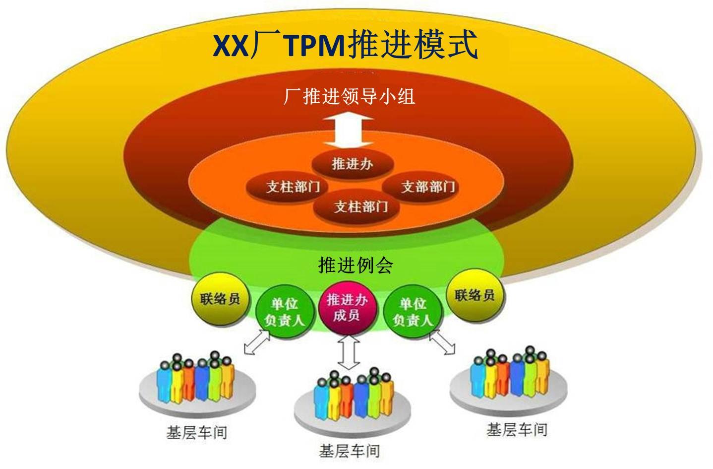 在企业里,若有推进tpm,对改善活动的管理,有的企业由推进办负责,有的