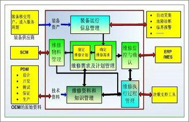 汽车修理业务流程图