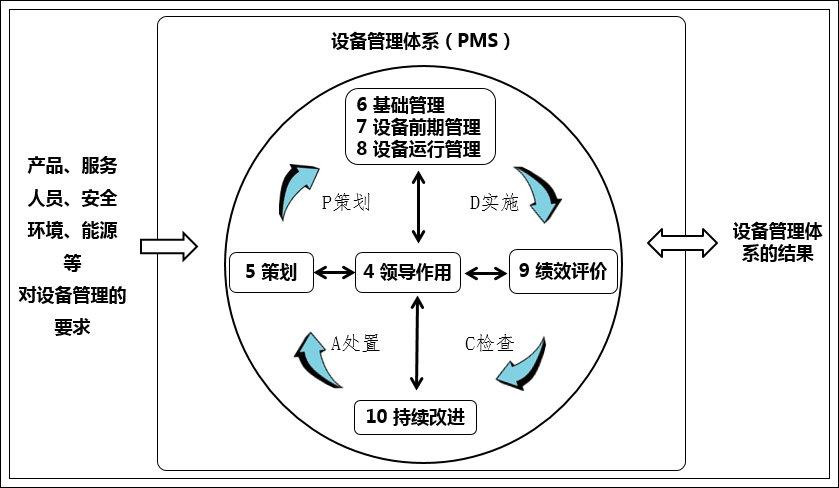 设备管理体系标准《设备管理体系-要求 》PMS /T1-2016    前 言 本标准代替PMS/T1—2013《设备管理体系 要求》。 本标准的附录 A 、附录B是资料性附录。 本标准的制定考虑了与GB/T 19001《质量管理体系 要求》、ISO55001《资产管理管理体系要求》等标准间的兼容性,以便企业整合管理体系。 本标准属于聚众智慧、贡献社会的民间标准(公益性的非团体标准),由国内自愿为提升中国企业设备管理水平而贡献智慧的专家、学者及企业的专业人士,将各行业、各企业优秀、实用的设备管
