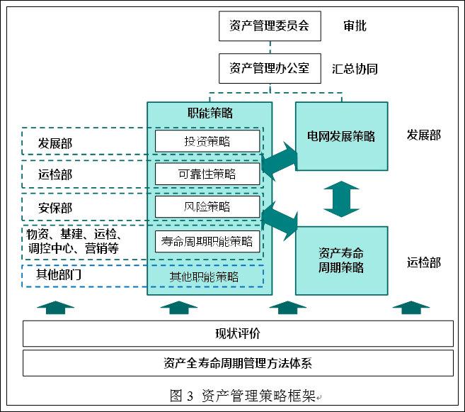 资产管理办公室根据资产管理体系审核,管理评审结果,制定资产管理体系