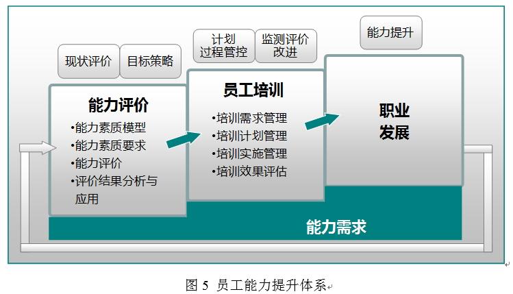 iso55000资产管理体系的建设和应用